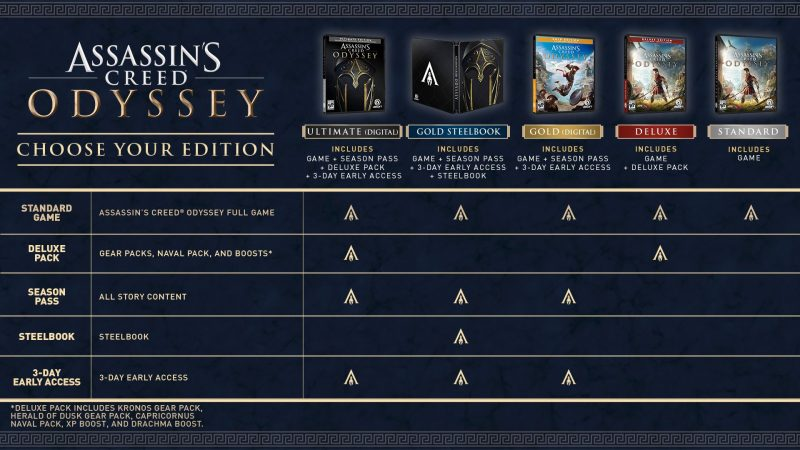 Assassin's Creed Odyssey - Editions Chart